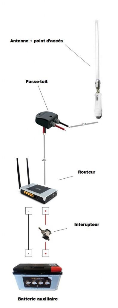 Schema WiFi technique